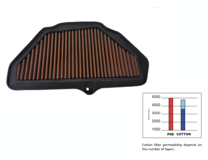 Sprint Filter Yamaha P08 Air Filter
