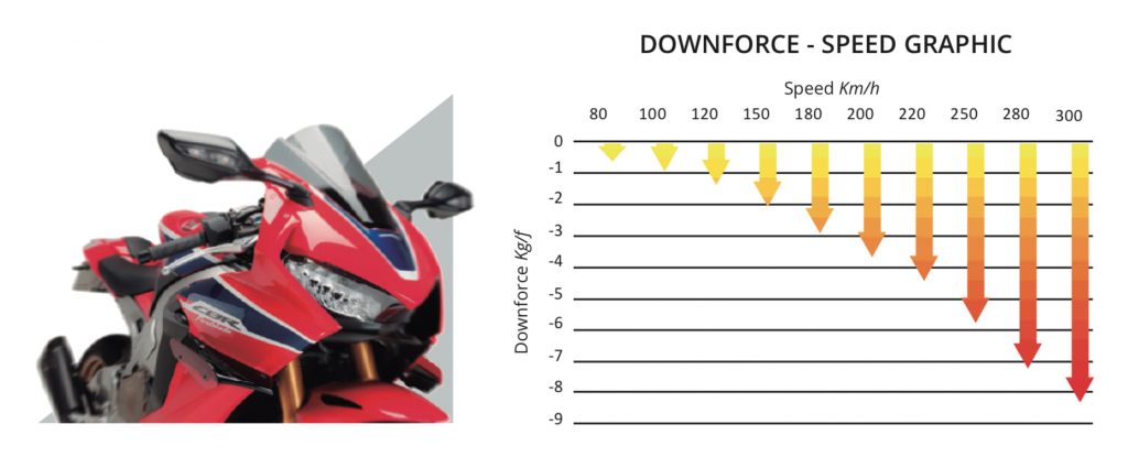 PUIG Honda CBR1000RR Downforce Racing Spoiler Wings 2017+